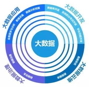 大数据应用技术专业