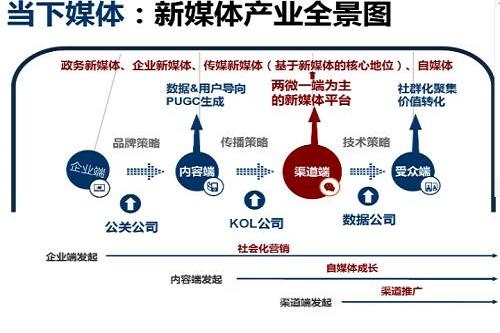 5G新媒体传媒技术专业